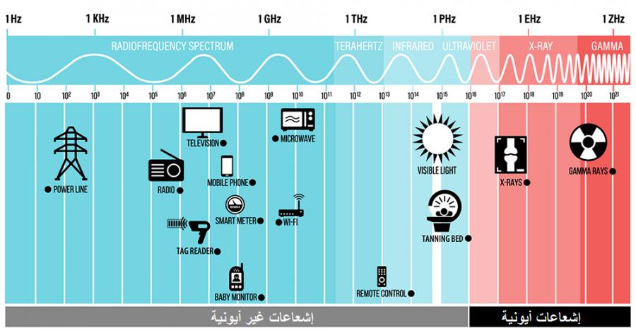 RFSafety01EN.png (239 KB) الجيل الخامس 5G يتبع التوجيهات الدولية للجنة الدولية للحماية من الإشعاعات غير الأيونية، والمعترف بها من طرف منظمة الصحة العالمية