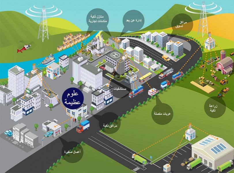 """RFSafety11AR.jpg (228 KB) تصميم تخيلي لما ستكون عليه المدن """"الذكية"""" المصغرة المربوطة بشبكات من الجيل الخامس"""
