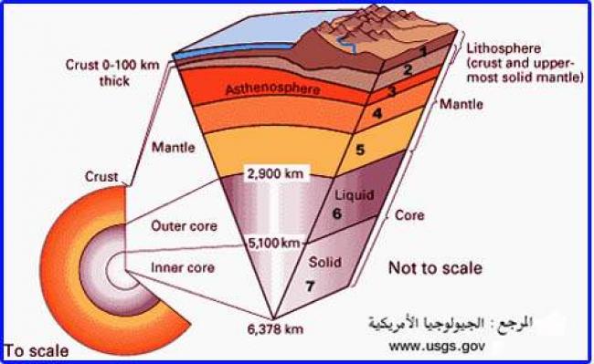 earth-interior 1.jpg (205 KB) كذبة قلب الأرض الداخلى