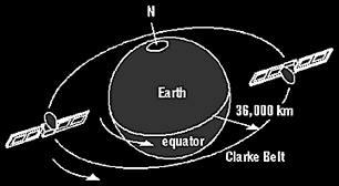 هل هناك وجود للأقمار الصناعية في السماء؟ كيف نستقبل الاشارة ومن اين؟