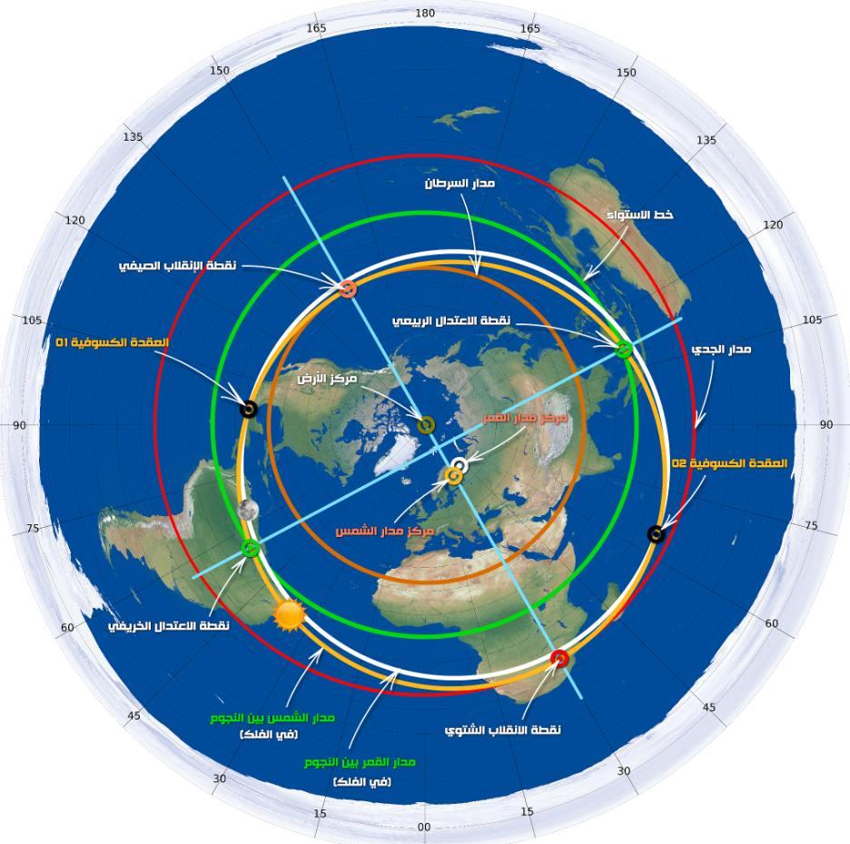 دوران الفلك الاعظم - النموذج الفلكي