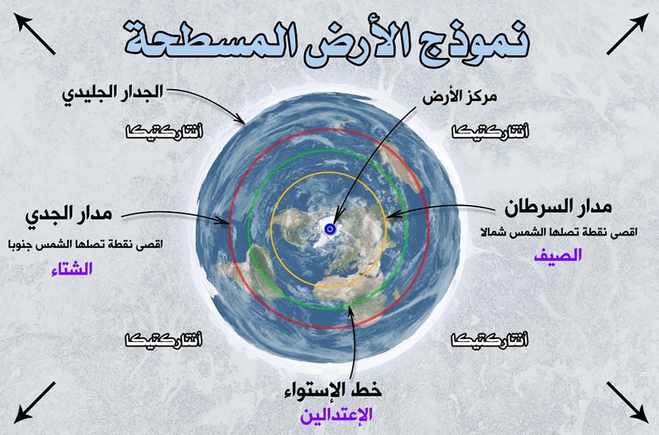 توضيحات بخصوص نموذج الأرض المسطحة