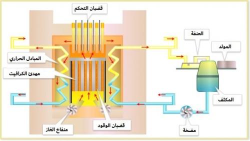 مفاعلات الطور المتجانس.jpg (39 KB)