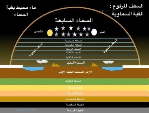 الله تعالى جعل السماء سبع سماوات طباقا، فماذا عن الارض، هل يوجد سبعة اراض طباقا؟ true_flat_earth.jpg (120 KB)