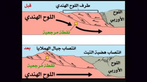 كيفية تشكل الجبال في الأرض المسطحة